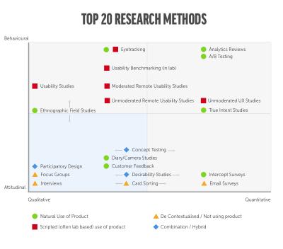 top 20 research methods
