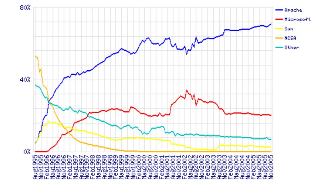 Server share stats, by Netcraft