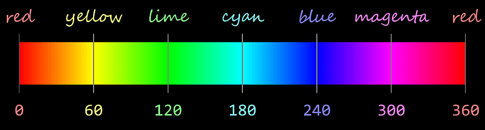 Hue scale from 0 to 360 in the HSB/HSL models, with saturation and lightness fixed at 100% and 50% respectively. Red corresponds to a hue of 0/ 360, yellow to a hue of 60, lime to a hue of 120, cyan to a hue of 180, blue to a hue of 240, magenta to a hue of 300.