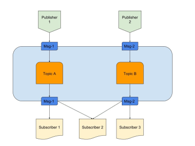 Basic working of Pub/Sub