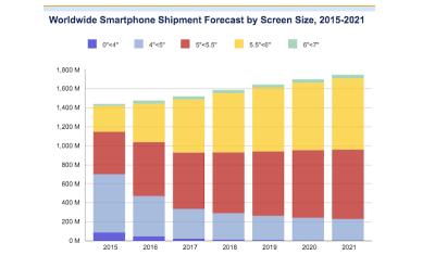 Average smartphone screen sizes