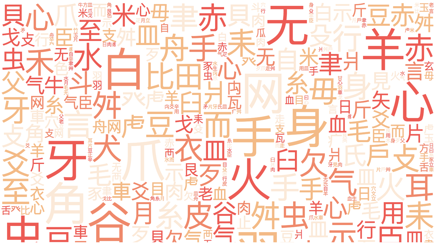 A series of red and orange Chinese Unicode characters arranged in the grid pattern of the previous image.