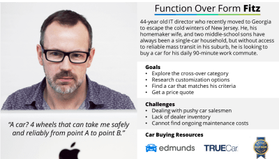 Car buyer persona Fitz Grant, extrapolated from <a href='https://www.smashingmagazine.com/2012/06/user-experience-takeaways-from-online-car-shopping/'>User Experience Takeaways From Online Car Shopping</a>, based on persona development questions from usability.gov.
