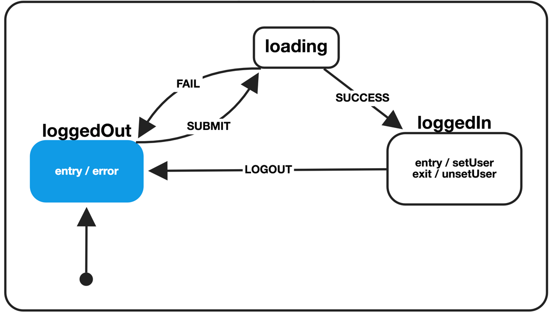 Finite State Machines with React