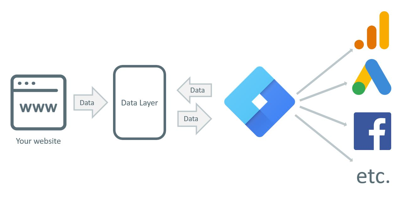 Complete Google Tag Manager Data Layer Tutorial