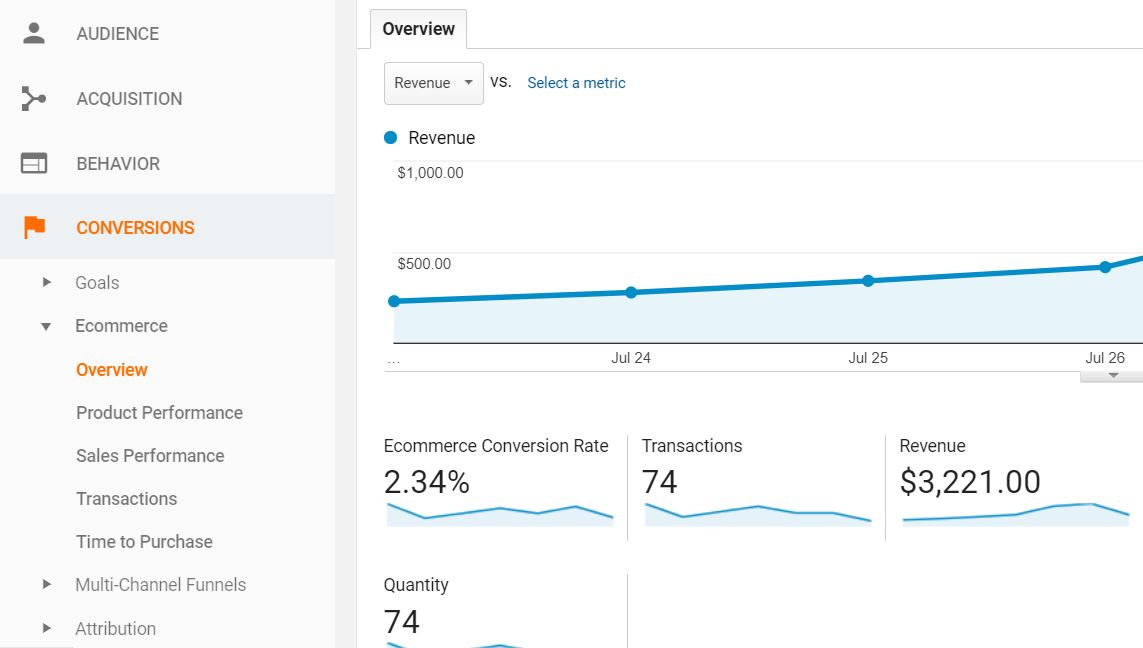 Ecommerce Reports 2