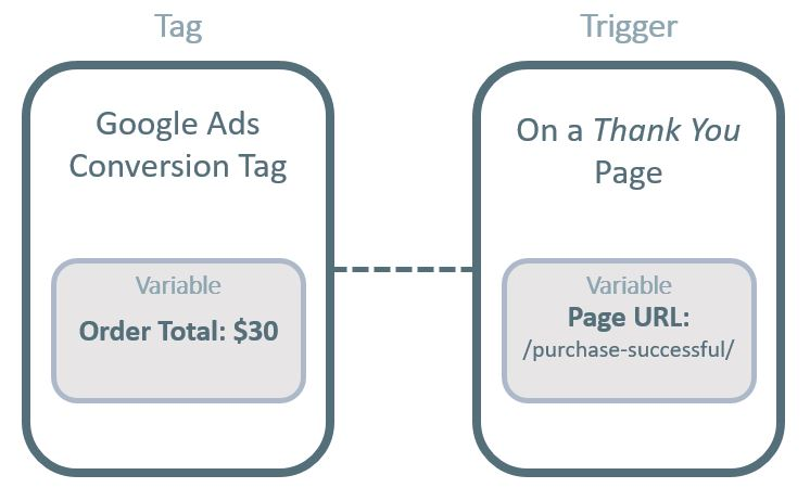 Tags, Triggers, Variables in GTM