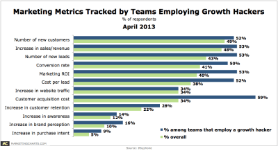 Marketing metrics tracked by team employing growth hacking.