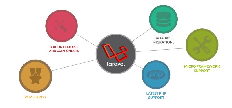 Why Laravel is Most Populatr Framework.