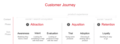 The parts of the user journey