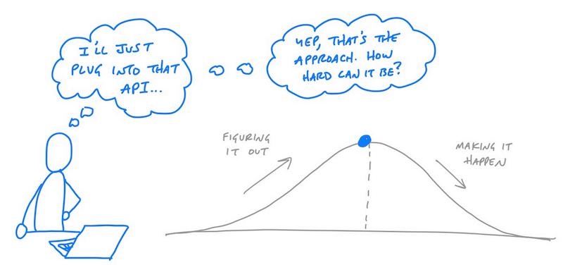 Real Work vs. Imaginary Work