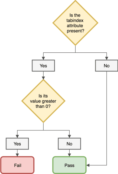 A flowchart that asks if the tabindex value is present. If yes, it asks if the tabindex value is greater than 0. If it is greater than zero, it fails. If not, it passes. If no tabindex value is present, it also passes.