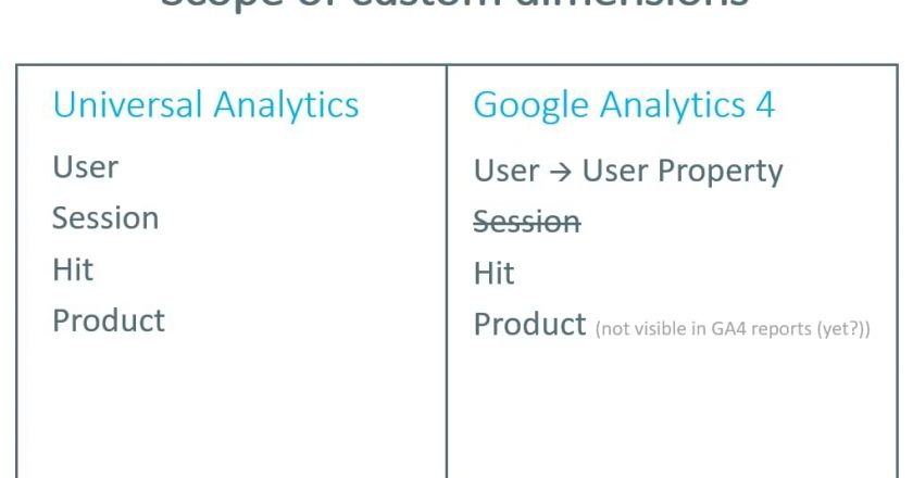 A Guide to Custom Dimensions in Google Analytics 4