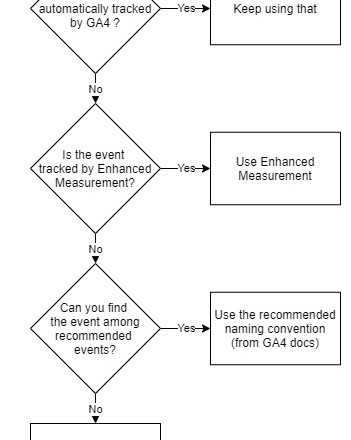 Recommended Events in Google Analytics 4